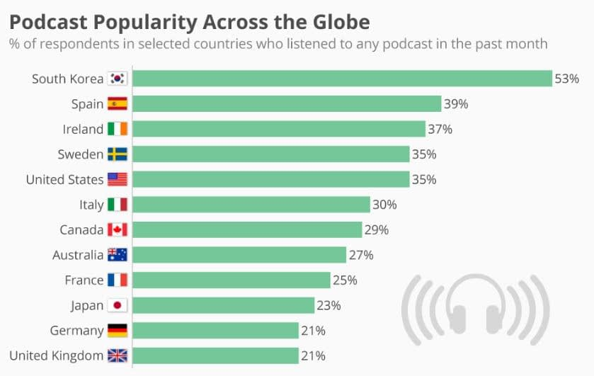 Podcast popularity across the world