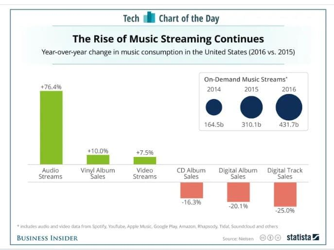 The rise of music streaming continues