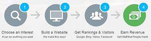 Start An Online Business Today