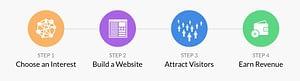 Ideas To Start A Business Online