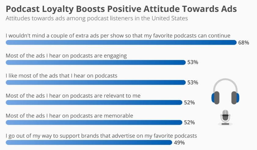 Podcast loyalty boosts
